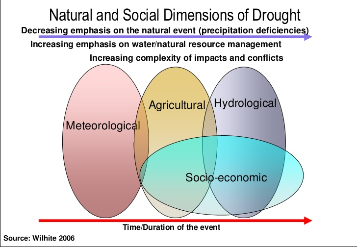 Natural and Social Dimensions of Drought