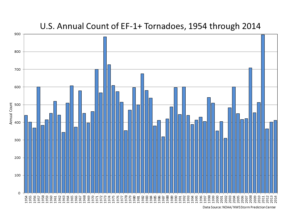 Trends in Tornado Intensity